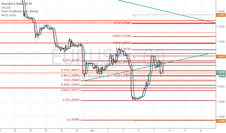 EURUSD: Some caution is needed