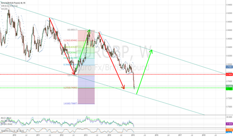 EURGBP: EURGBP Weekly Overview