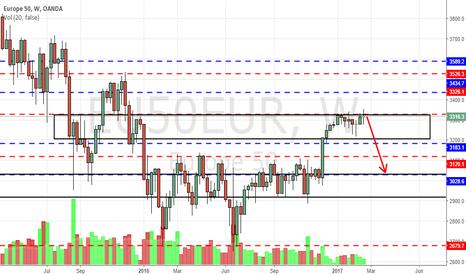 EU50EUR: EUR50 bulls exhausted?