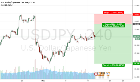 USDJPY: USDJPY ... Waiting a Short position +490