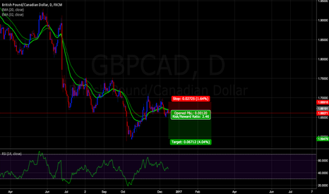 GBPCAD: Short trade for GBPCAD!