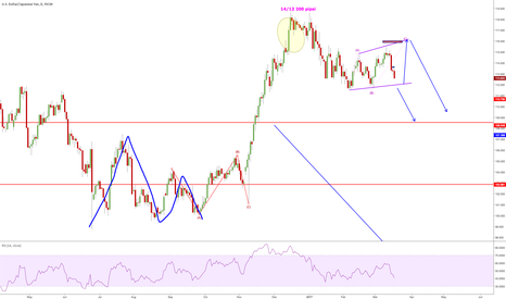 USDJPY: expanding triangle or not?
