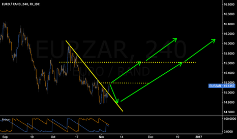 EURZAR: Break above 15.20 will setup for a long entry
