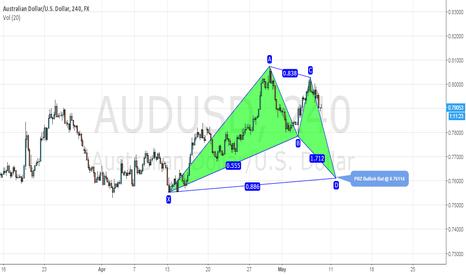 AUDUSD: $AUD/USD  Potential Bullish Bat