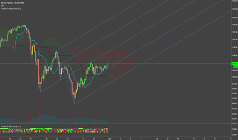 BTCUSD: BTCUSD - Ride the pitchfork