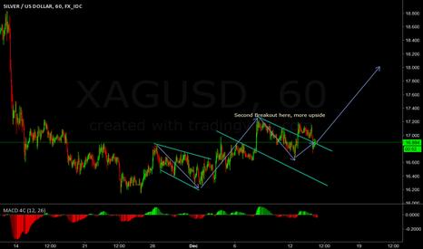 XAGUSD: FOMC Silver Going to explode