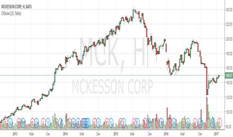 MCK: Анализ компании McKesson