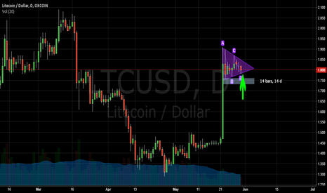 LTCUSD: Resolution of pennant pattern