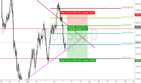 XAUUSD: GOLD SELL SETUP FROM 125340