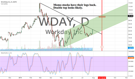 WDAY: Momo stocks have their legs back.