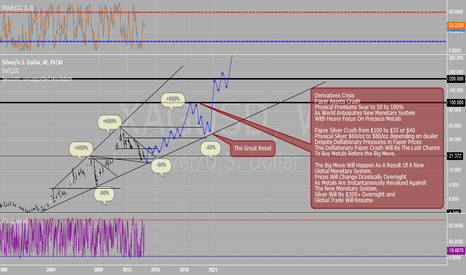 XAGUSD: Fun With Silver/USD