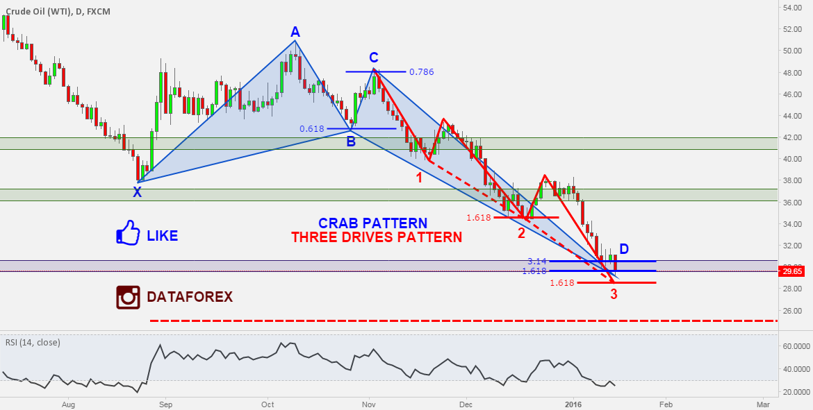 USOIL: MANY REASONS TO BELIEVE THAT WE ARE REVERSING SOON