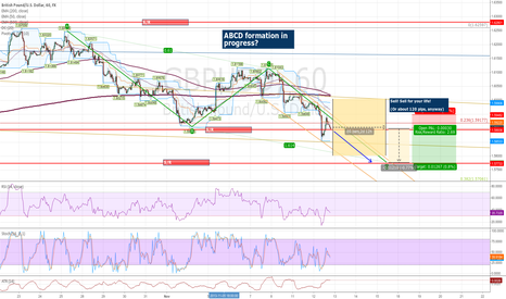 GBPUSD: GBPUSD formation of ABCD