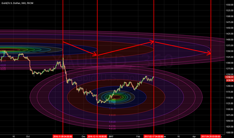 XAUUSD: Potential trend-change based on timing levels
