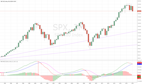 SPX: 20-Year Quarterly MACD Rolling Over