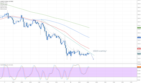 XAUUSD: $XAUUSD possible going after that 13210 Level