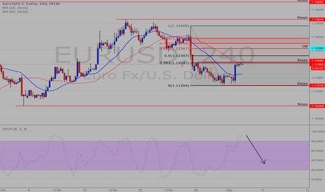 EURUSD: EUR long to 1250 then short