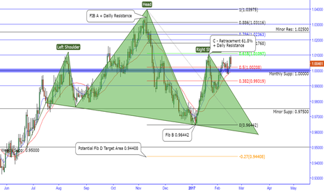 AUDCAD: Aud/cad Head and Shoulder Pattern