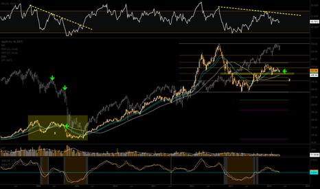 AAPL: AAPL up? or rather will market bring AAPL down?