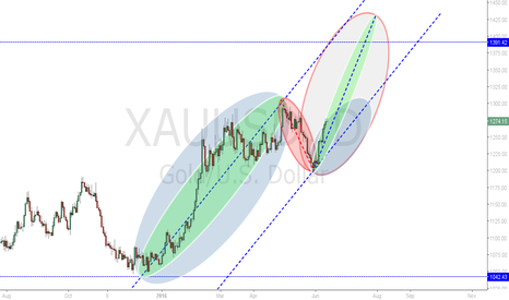 XAUUSD: Gold Projection VPA - Hot July