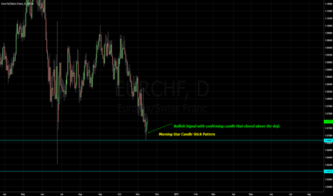 EURCHF: EURCHF Long - Right now