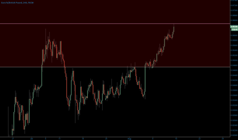 EURGBP: short with 5 pip SL from the pink line