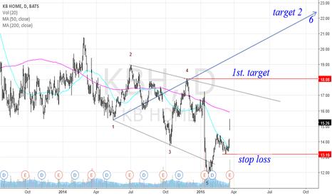 KBH: KBH Wolf  Wave