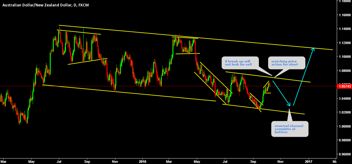 AUDNZD watching price action for short. (break up possible)