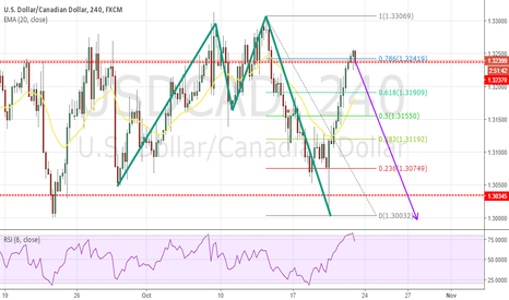 USDCAD: 2618 TRADE USD/CAD