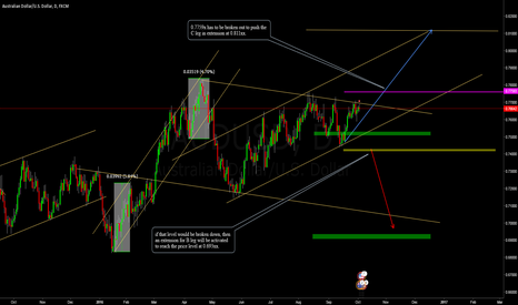 AUDUSD: AUDUSD Price Analysis