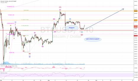 BTCUSD: BITCOIN - The sky is clearing...is the bottom in?