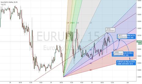EURUSD: EURUSD short term simple forecast