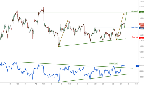 GBPUSD: GBPUSD profit target reached once again, remain bullish