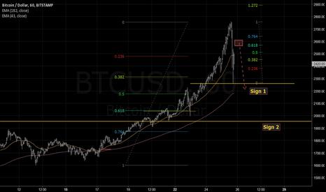 BTCUSD: Peak of bubble