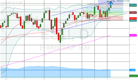 ES1!: We need to close this chanel at 1995