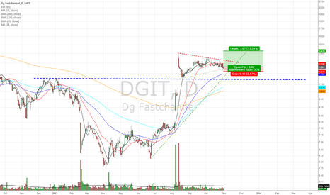 DGIT: Building a base and holding the Gap after breakout