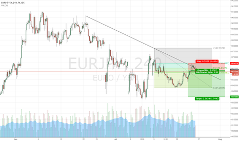 EURJPY: EURJPY - touch 61.8% fibo and downtrendline on 4H chart