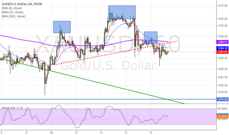 XAUUSD: Head and Shoulder in XAUUSD