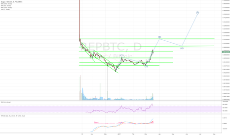 REPBTC: REPBTC: Bullish EW moving into release