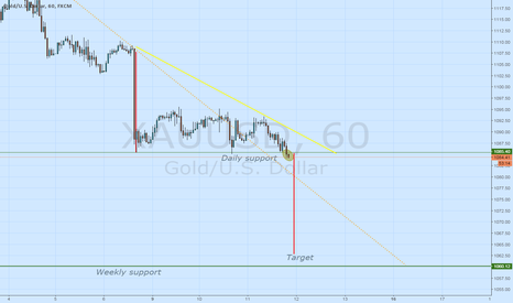 XAUUSD: Sell gold? now!?