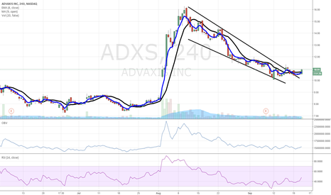 ADXS: $ADXS upside break