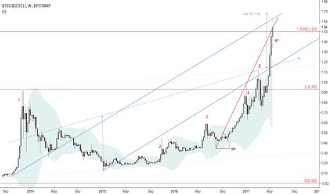 BTCUSD/GC1!: Bitcoin priced in gold $GC_F