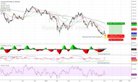 RTS: RTS Index reversal despite tanks i Ukraine