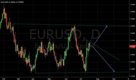 EURUSD: EUR/USD Daily Scenarios 17/7/13