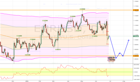 EURUSD: SELL EURUSD towards range lows 1.07