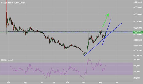 LSKBTC: LISK about to Breakout to get what It deserve