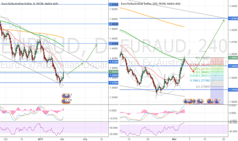 EURAUD: You can SELL now, but...
