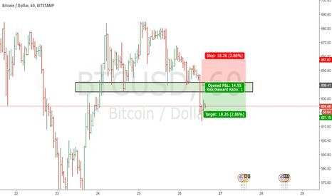 BTCUSD: coins shorting