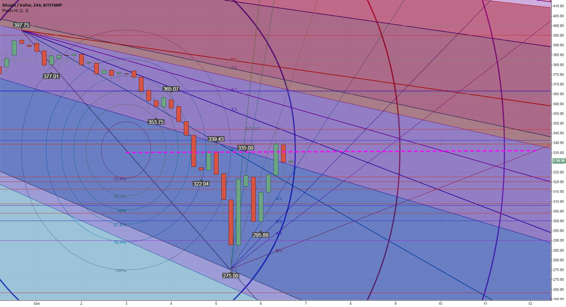 Bullish Bitcoin Bottom or Bearish Bull Trap? Watch The Pink Line