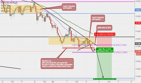 EURJPY: EURJPY Possible Sell